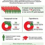 Тема недели: Предварительные итоги выборов депутатов Палаты представителей